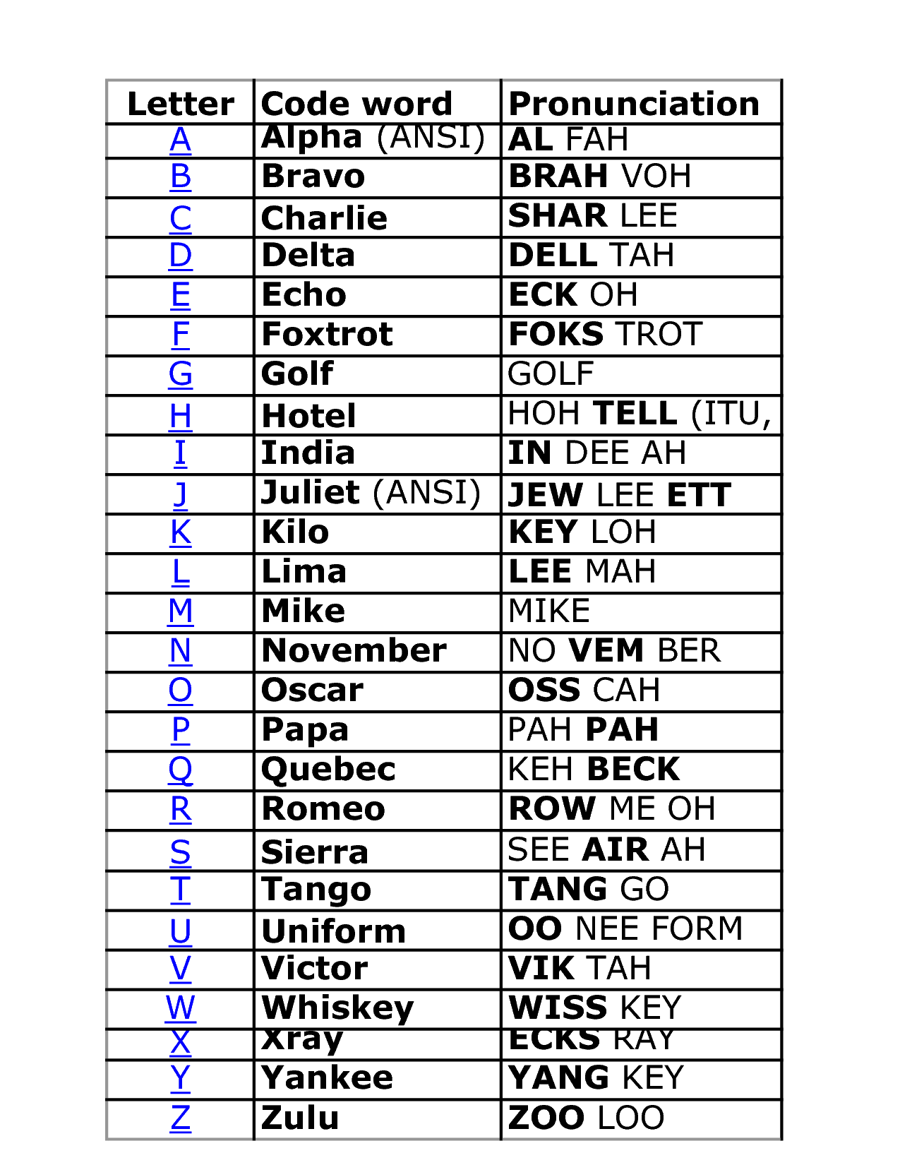It's just a picture of Impertinent Printable Phonetic Alphabet