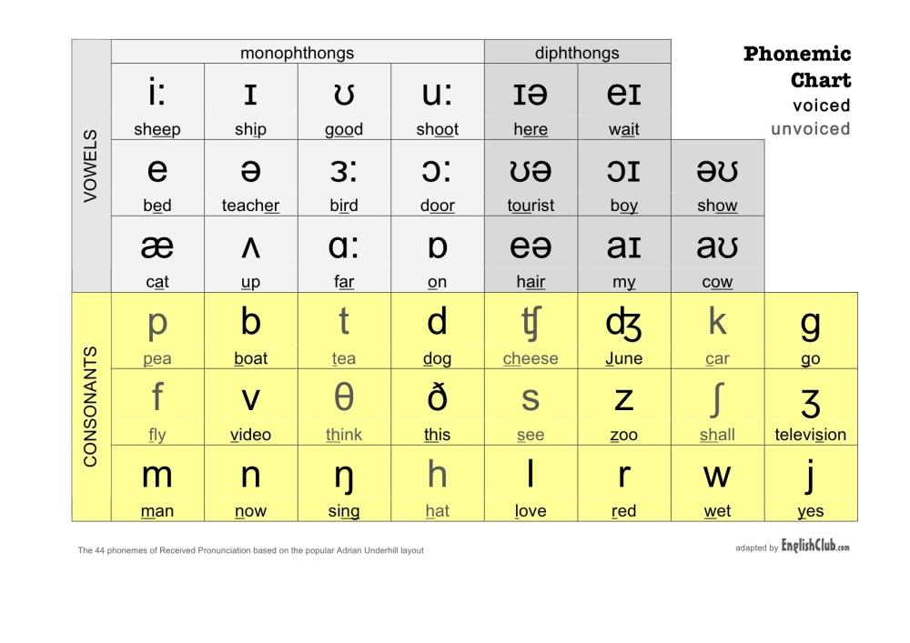 International Phonetic Alphabet (1/6)