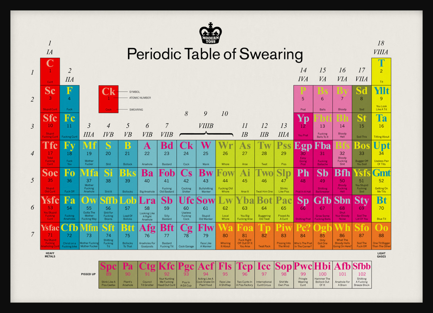 The periodic table of swearing janet carr 143 gamestrikefo Image collections